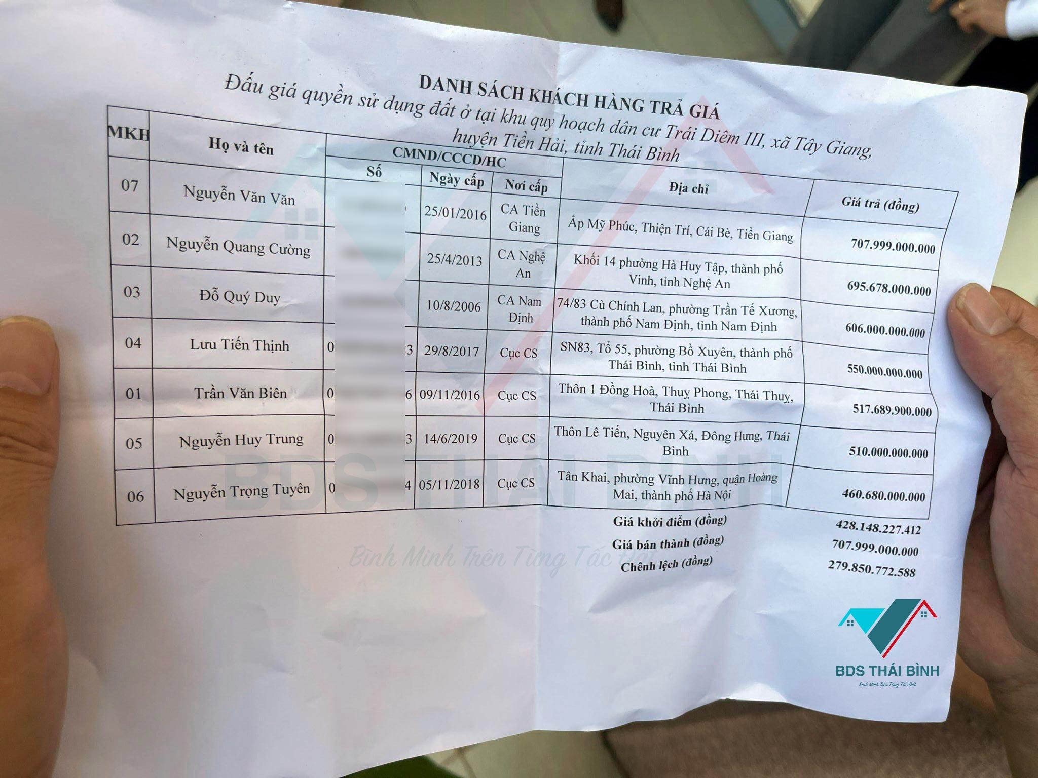 Danh sách các cá nhân thay mặt Tổ chức đấu giá Trái Diêm 3