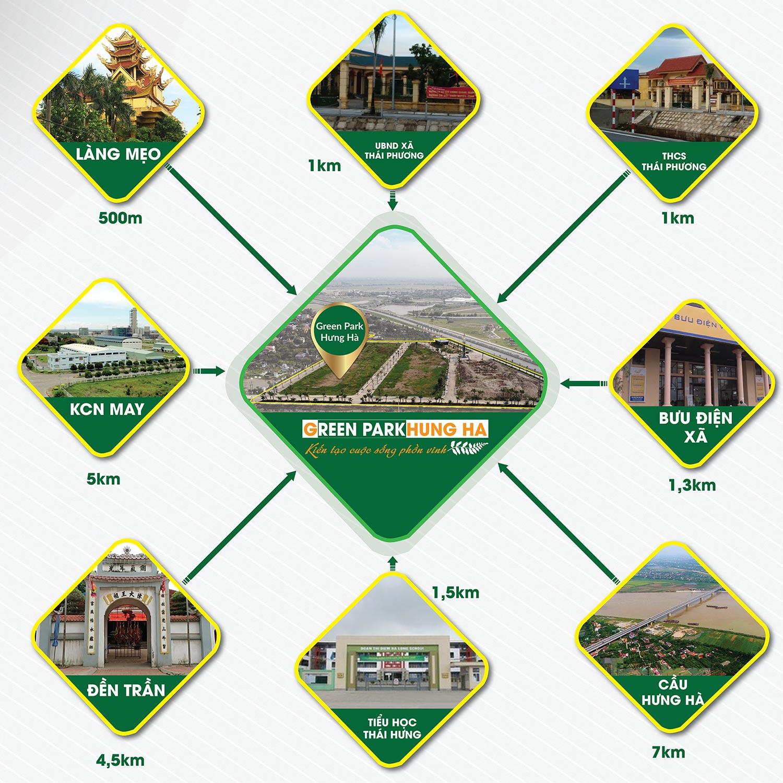 Liên kết vùng dự án Green Park Hưng Hà