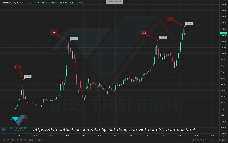 Mối liên hệ giữa Thị trường Bất Động Sản và thị trường chứng khoán